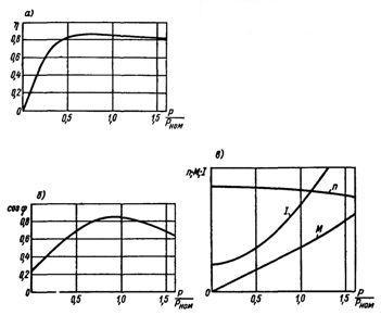 Рабочие характеристики асинхронного двигателя