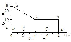 Потенциальная диаграмма контура
