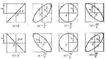 Фигуры Лиссажу при двух синусоидальных напряжениях одинаковых частот и равных амплитуд, сдвинутых по фазе на 945;