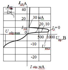 Вольт-амперные характеристики и условное обозначение триодного тиристора