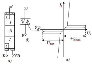 Структура симметричного тиристора (а), его схематичное изображение (б) и вольт-амперная характеристика (в)