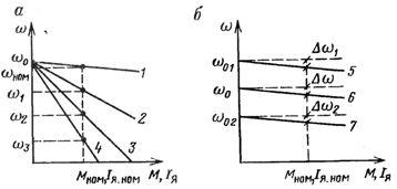 Механические характеристики двигателя постоянного тока при различных сопротивлениях цепи якоря (а) и напряжениях (б)