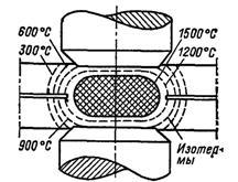 Температурное поле в конечной стадии точечной сварки