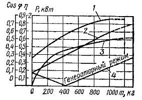 Рабочие характеристики электрической тали