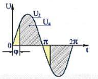 Диаграмма напряжений