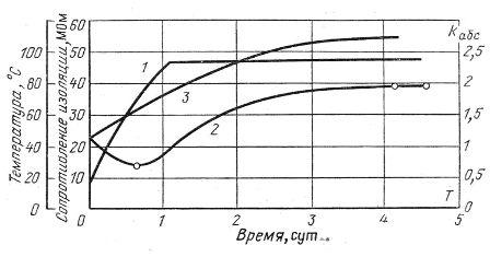 Кривые зависимости сопротивления изоляции 2, коэффициента абсорбции 3 и температуры обмотки 1 электрической машины от продолжительности сушки