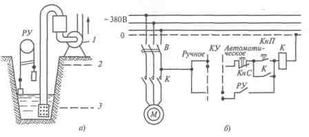 Конструкция дренажной насосной установки (а) и ее электрическая схема автоматизации