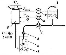 Схема автоматизации водонасосной установки с частотно-регулируемым электроприводом
