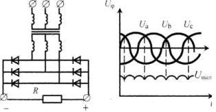 Трехфазная мостовая схема выпрямления Ларионова (а), фазное и выпрямленное напряжение (б)