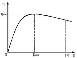 Кривая изменения КПД трансформатора в зависимости от коэффициента нагрузки