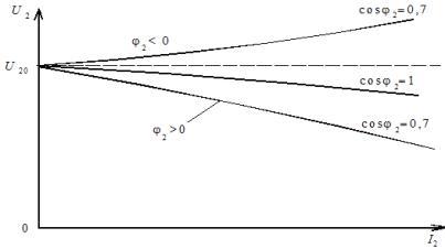 Внешние характеристики трансформаторов средней и большой мощностей при различных характерах нагрузки
