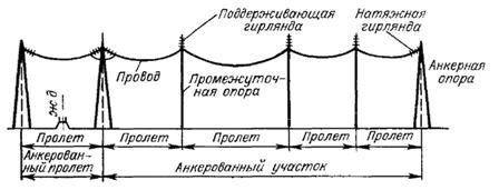 Схема анкерованного участка воздушной линии