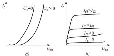 Вольт-амперные характеристики биполярного транзистора: а – входные, б – выходные