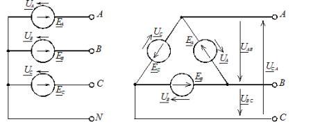Схемы соединения фаз источника питания: а – звездой; б – треугольником