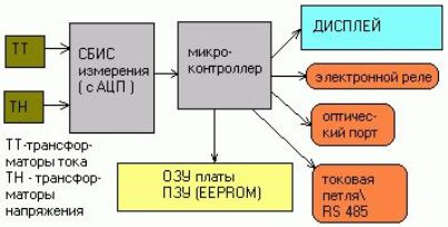 Схема устройства электронного счетчика электроэнергии