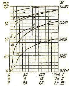 Кривые намагничивания электротехнических сталей