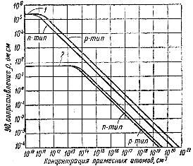 Влияние концентрации примесей на величину удельного сопротивления германия и кремния при комнатной температуре: 1 - кремний, 2 - германий