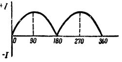 Кривая изменения тока во внешней цепи за один оборот рамки после выпрямления коллектором