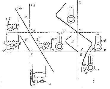 Включение и механические характеристики электродвигателей