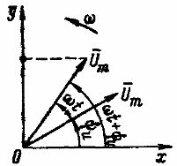 Изображение синусоидального напряжения вращающегося вектора