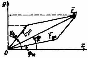 Графическое сложение двух синусоидальных ЭДС одинаковой частоты
