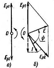 Векторные диаграммы системы синхронной связи