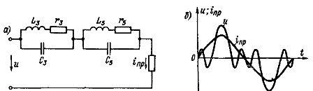 Цепь с последовательно включенными резонансными контурами, настроенными в резонанс для третьей и пятой гармонических: а — схема цепи; б — кривые напряжения и цепи и тока inp приемника