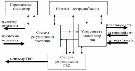Структурная схема автоматической системы регулирования теплоснабжения и горячего водоснабжения
