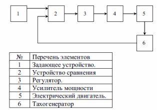 Структурная схема системы стабилизации скорости вращения электродвигателя