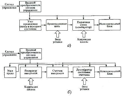 Структурные схемы реле времени