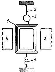 Устройство гальванометра на подвесе