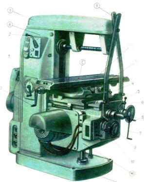 Устройство универсально-фрезерного станка модели 6Н81