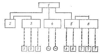 Схема и основные устройства электропитания системы автоматизации