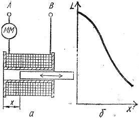 Индуктивный преобразователь с подвижным ферромагнитным магнитопроводом: а - схема устройства, б - график зависимости индуктивности преобразователя от положения его магнитопровода