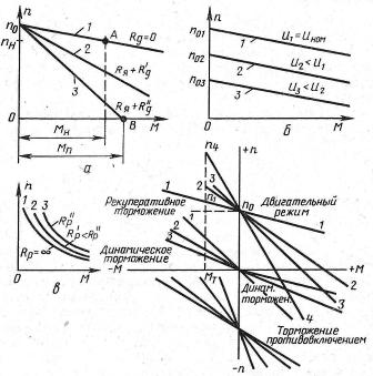Механические характеристики двигателей постоянного тока