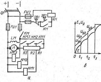 Схемы управления в функции скорости: а и б — схема и диаграмма пуска двигателя постоянного тока с параллельным возбуждением