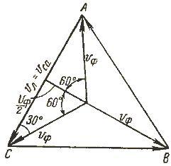Векторы линейных и фазных напряжений
