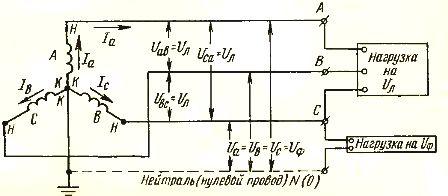 Схема соединения обмоток генератора в звезду