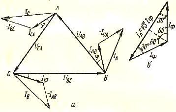 Векторная диаграмма токов