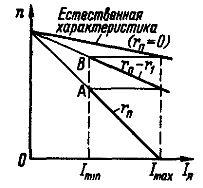 Диаграмма пуска двигателя постоянного тока