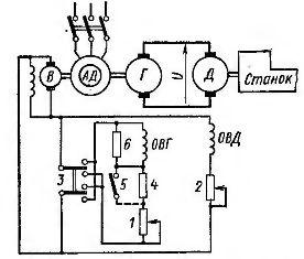 Система генератор - двигатель постоянного тока (дпт)
