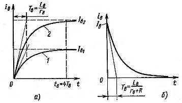 Изменение тока возбуждения в системе Г—Д