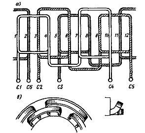 Развернутая схема трехфазной однослойной обмотки