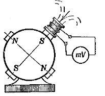 Определение полярности полюсов двигателей постоянного тока с помощью пробной катушки