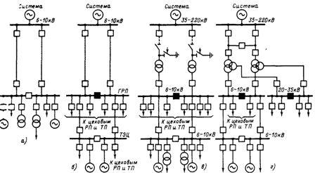 Характерные схемы электроснабжения при питании промышленных предприятий от энергосистемы и собственной электростанции