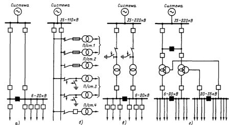 Характерные схемы электроснабжения при питании промышленных предприятий только от энергосистемы