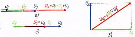 Символический метод расчета цепей переменного тока
