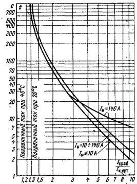 Временные характеристики реле серии ТРТ