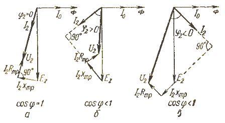 Изменение вторичного напряжения трансформатора U2 в зависимости от коэффициента мощности нагрузки (угла 966;)