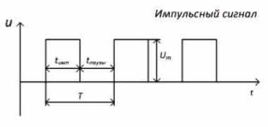 Основные параметры прямоугольных импульсов